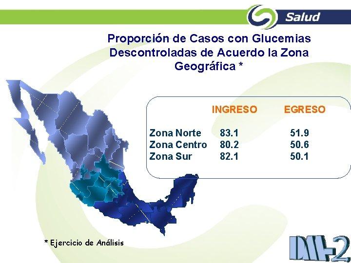 Proporción de Casos con Glucemias Descontroladas de Acuerdo la Zona Geográfica * INGRESO Zona