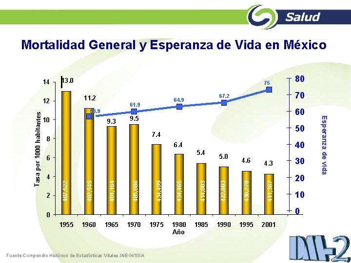 Mortalidad General y Esperanza de Vida en México 14 13. 0 11. 2 12