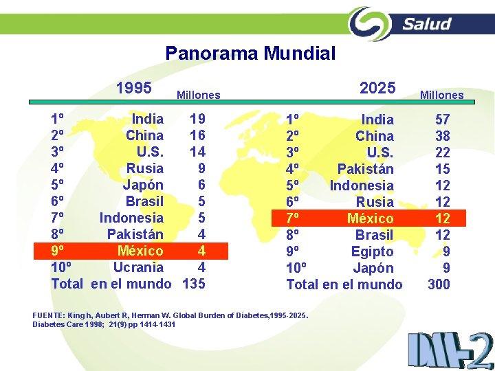 Panorama Mundial 1995 2025 Millones 1º India 19 2º China 16 3º U. S.
