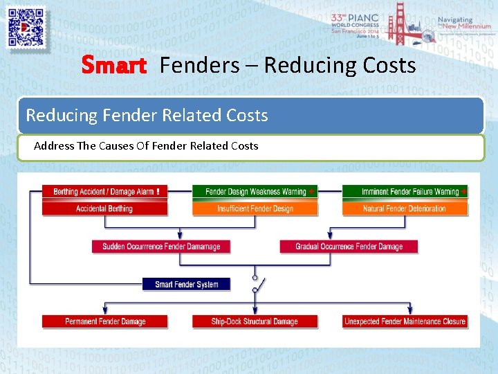 Smart Fenders – Reducing Costs Reducing Fender Related Costs Address The Causes Of Fender