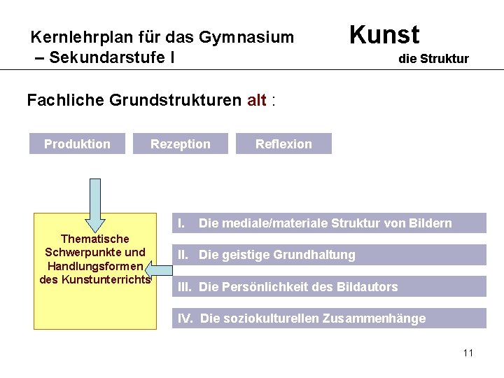 Kernlehrplan für das Gymnasium – Sekundarstufe I Kunst die Struktur Fachliche Grundstrukturen alt :