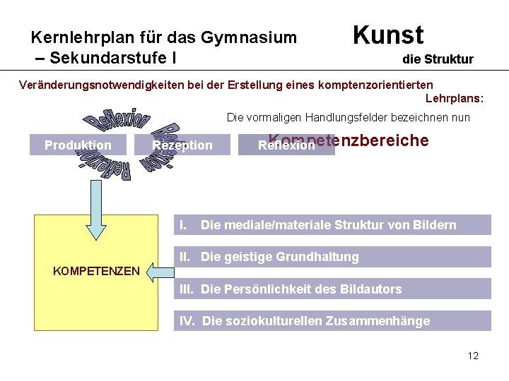 Kernlehrplan für das Gymnasium – Sekundarstufe I Kunst die Struktur Veränderungsnotwendigkeiten bei der Erstellung