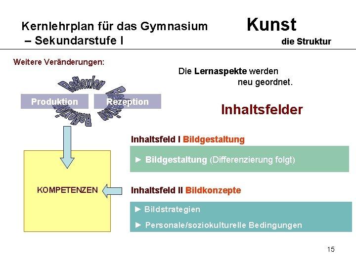 Kunst Kernlehrplan für das Gymnasium – Sekundarstufe I Weitere Veränderungen: Produktion die Struktur Die