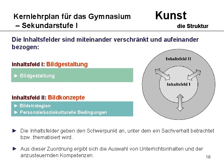 Kernlehrplan für das Gymnasium – Sekundarstufe I Kunst die Struktur Die Inhaltsfelder sind miteinander