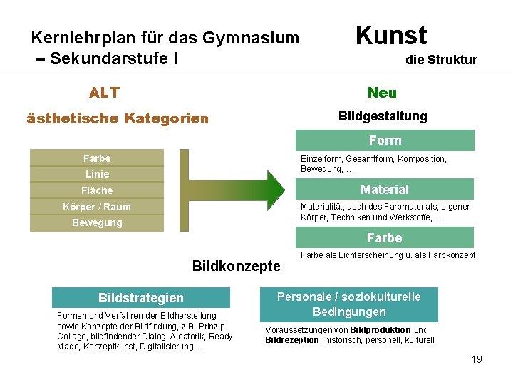 Kernlehrplan für das Gymnasium – Sekundarstufe I ALT Kunst die Struktur Neu ästhetische Kategorien