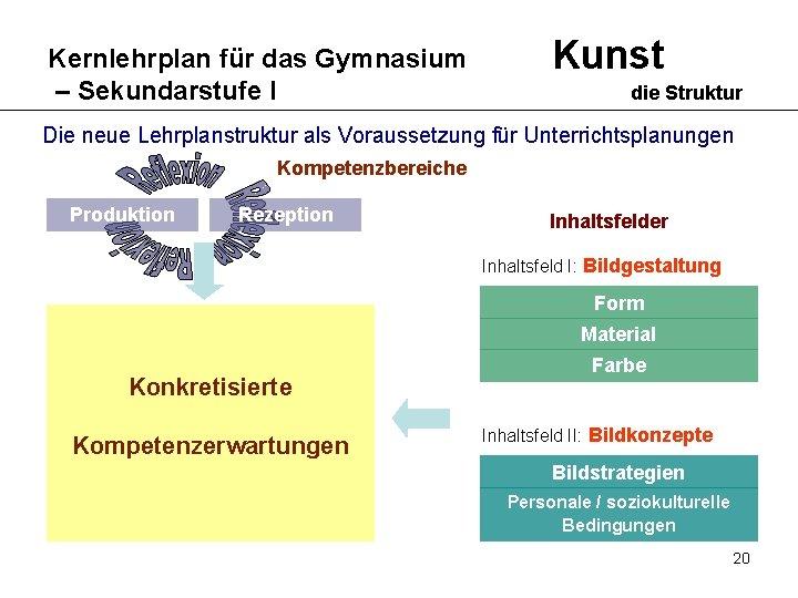 Kernlehrplan für das Gymnasium – Sekundarstufe I Kunst die Struktur Die neue Lehrplanstruktur als