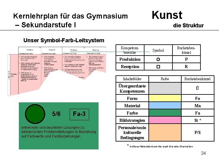 Kernlehrplan für das Gymnasium – Sekundarstufe I Kunst die Struktur Unser Symbol-Farb-Leitsystem Kompetenzbereiche Symbol