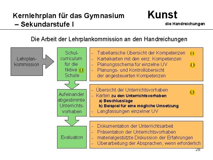 Kernlehrplan für das Gymnasium – Sekundarstufe I Kunst die Handreichungen Die Arbeit der Lehrplankommission
