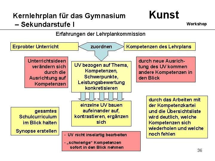 Kunst Kernlehrplan für das Gymnasium – Sekundarstufe I Workshop Erfahrungen der Lehrplankommission Erprobter Unterricht
