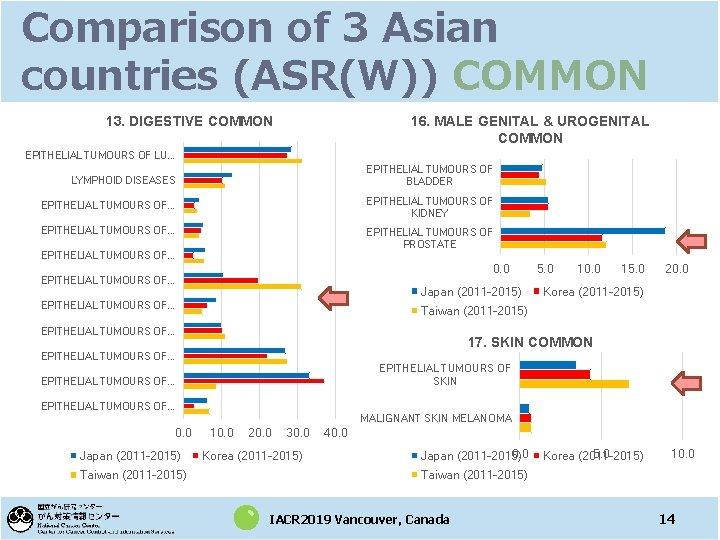 Comparison of 3 Asian countries (ASR(W)) COMMON 13. DIGESTIVE COMMON 16. MALE GENITAL &