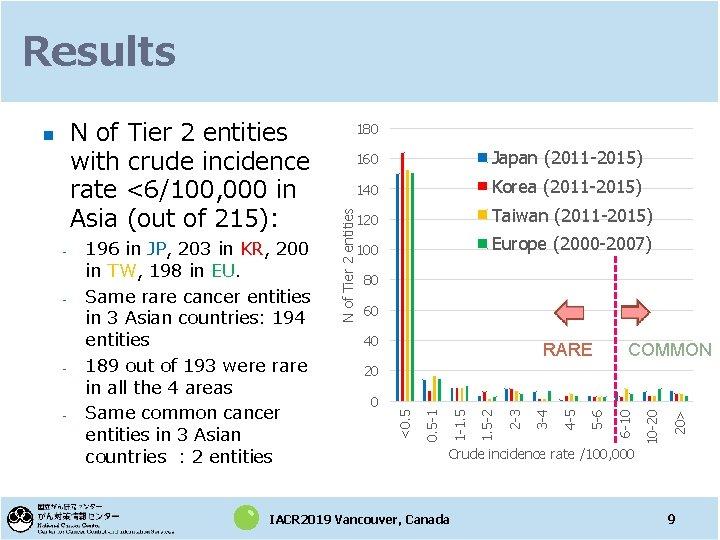 Results Korea (2011 -2015) 120 Taiwan (2011 -2015) 100 Europe (2000 -2007) 80 60