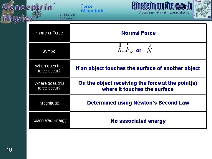 Force Magnitude 10 Name of Force Normal Force Symbol or When does this force