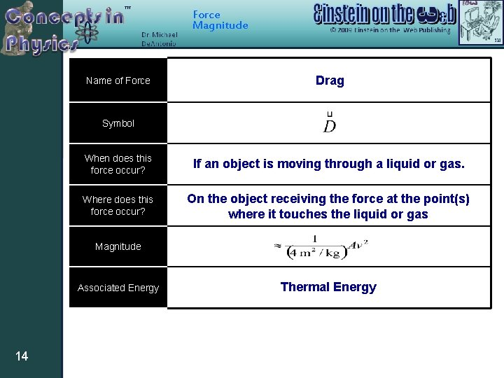 Force Magnitude Name of Force Drag Symbol When does this force occur? If an