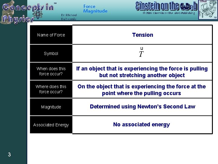 Force Magnitude Name of Force Tension Symbol 3 When does this force occur? If