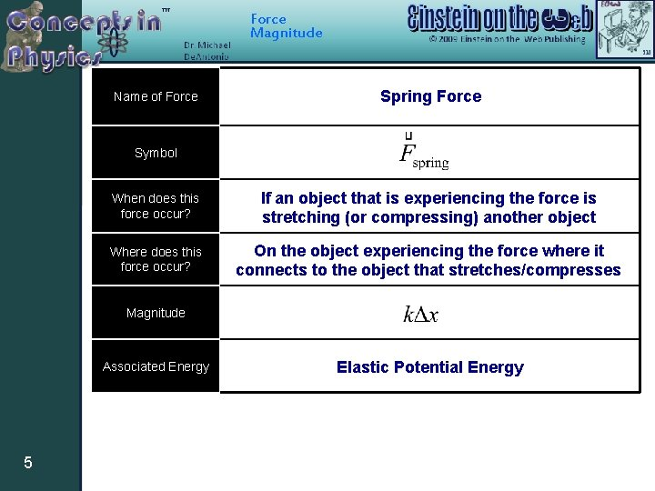 Force Magnitude Name of Force Spring Force Symbol When does this force occur? If