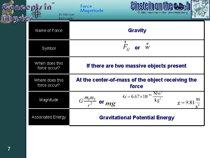 Force Magnitude Name of Force Gravity Symbol or When does this force occur? If