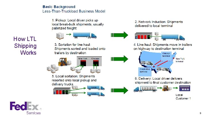 How LTL Shipping Works 3