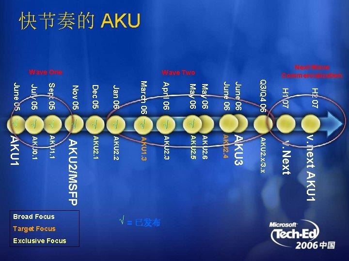 快节奏的 AKU H 1 07 AKU 2. x/3. x v. Next v. next AKU