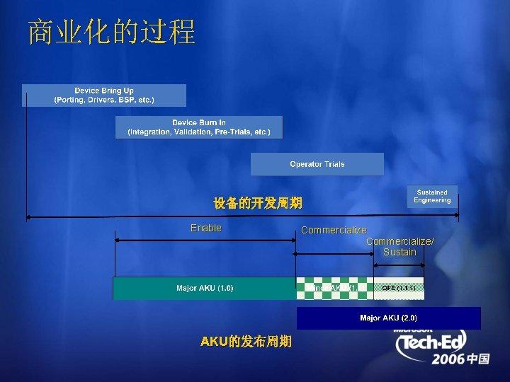 商业化的过程 设备的开发周期 Enable AKU的发布周期 Commercialize/ Sustain