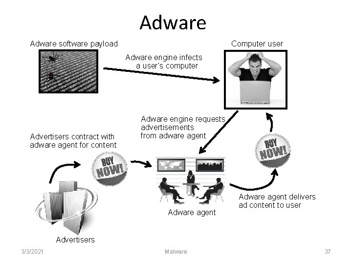 Adware software payload Computer user Adware engine infects a user's computer Advertisers contract with