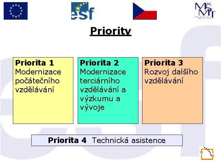 Priority Priorita 1 Modernizace počátečního vzdělávání Priorita 2 Modernizace terciárního vzdělávání a výzkumu a