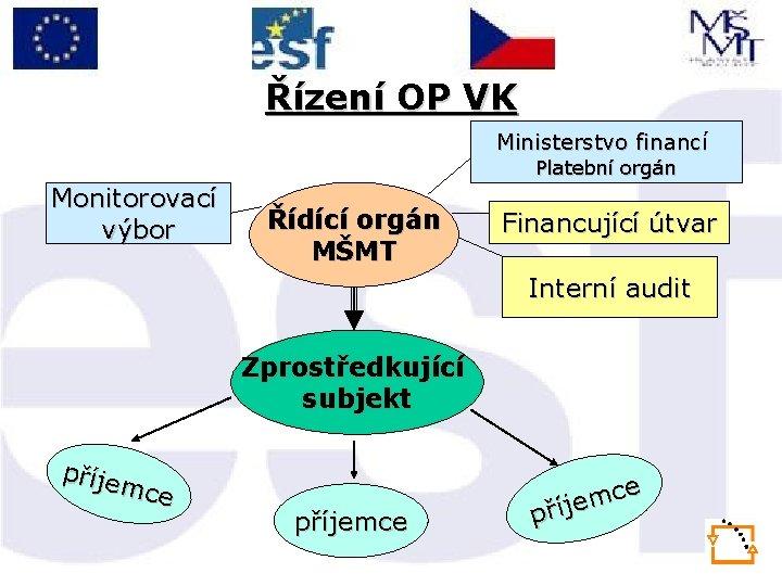 Řízení OP VK Ministerstvo financí Platební orgán Monitorovací výbor Řídící orgán MŠMT Financující útvar