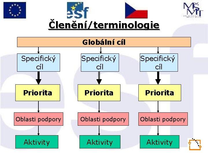 Členění/terminologie Globální cíl Specifický cíl Priorita Oblasti podpory Aktivity