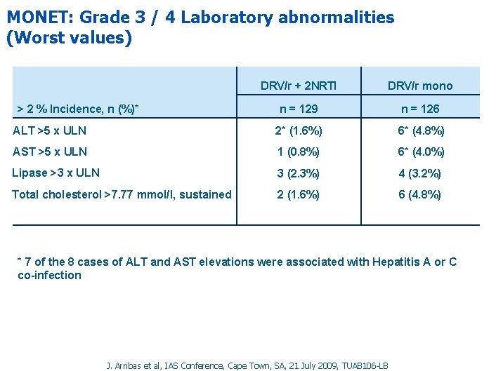 MONET: Grade 3 / 4 Laboratory abnormalities (Worst values) DRV/r + 2 NRTI DRV/r