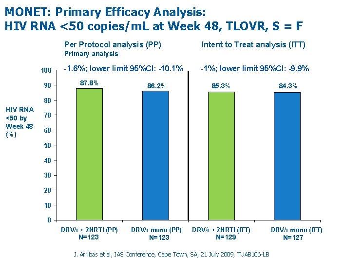 MONET: Primary Efficacy Analysis: HIV RNA <50 copies/m. L at Week 48, TLOVR, S