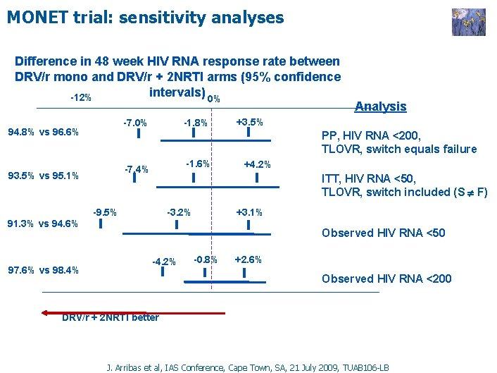 MONET trial: sensitivity analyses Difference in 48 week HIV RNA response rate between DRV/r