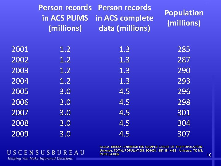 Person records in ACS PUMS in ACS complete (millions) data (millions) 2001 2002 2003