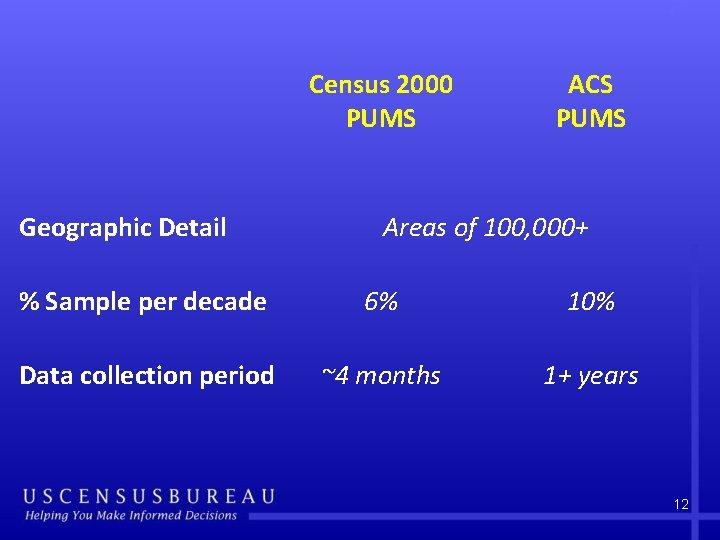 Census 2000 PUMS Geographic Detail ACS PUMS Areas of 100, 000+ % Sample per