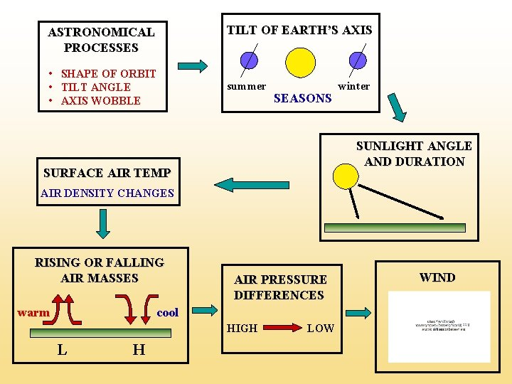 TILT OF EARTH'S AXIS ASTRONOMICAL PROCESSES • SHAPE OF ORBIT • TILT ANGLE •