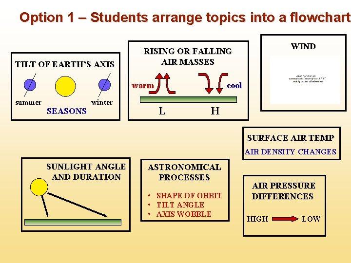 Option 1 – Students arrange topics into a flowchart TILT OF EARTH'S AXIS warm