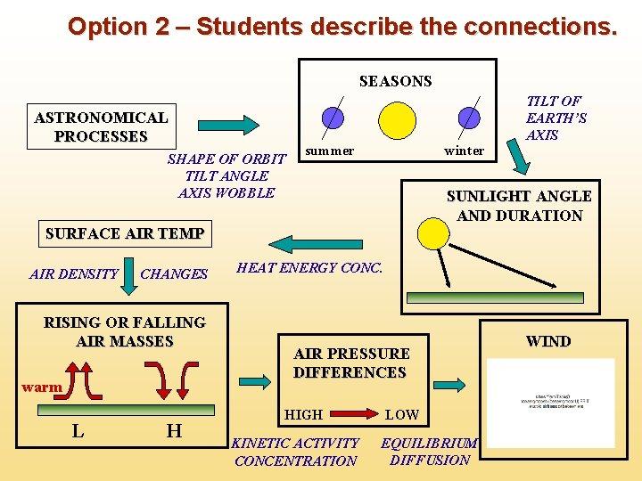 Option 2 – Students describe the connections. SEASONS ASTRONOMICAL PROCESSES SHAPE OF ORBIT TILT
