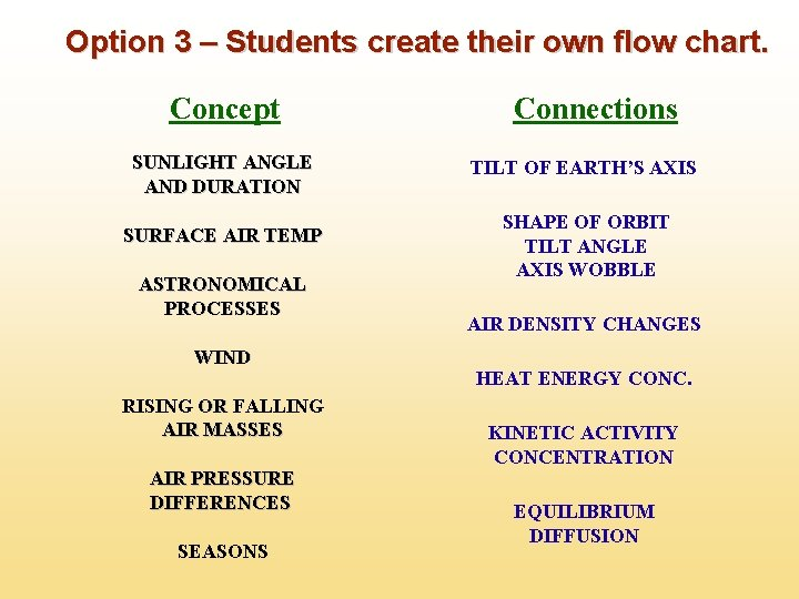 Option 3 – Students create their own flow chart. Concept SUNLIGHT ANGLE AND DURATION