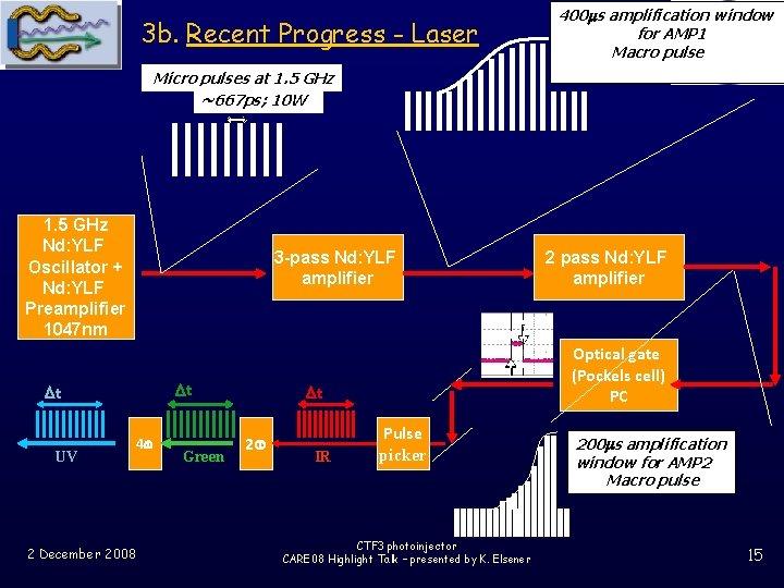 3 b. Recent Progress - Laser 400 ms amplification window for AMP 1 Macro