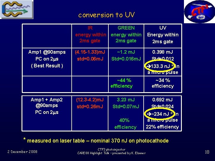 conversion to UV IR GREEN energy within 2 ms gate Amp 1 @90 amps