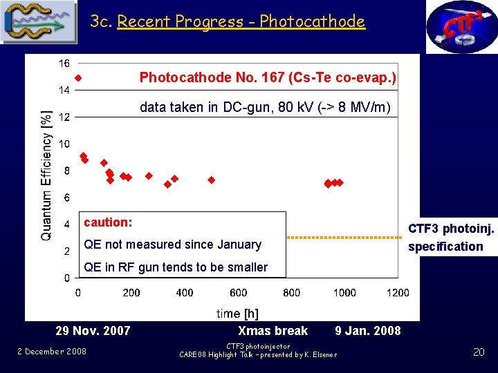3 c. Recent Progress - Photocathode No. 167 (Cs-Te co-evap. ) data taken in