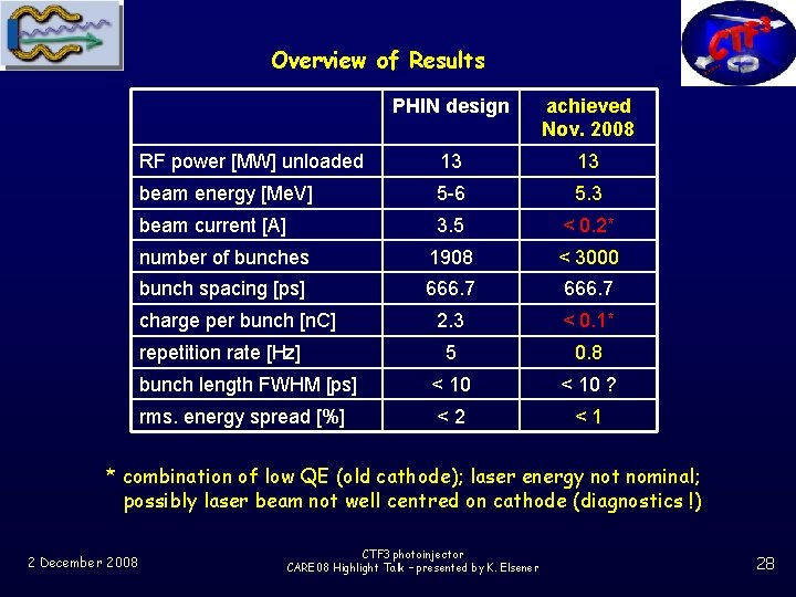 Overview of Results PHIN design achieved Nov. 2008 RF power [MW] unloaded 13 13
