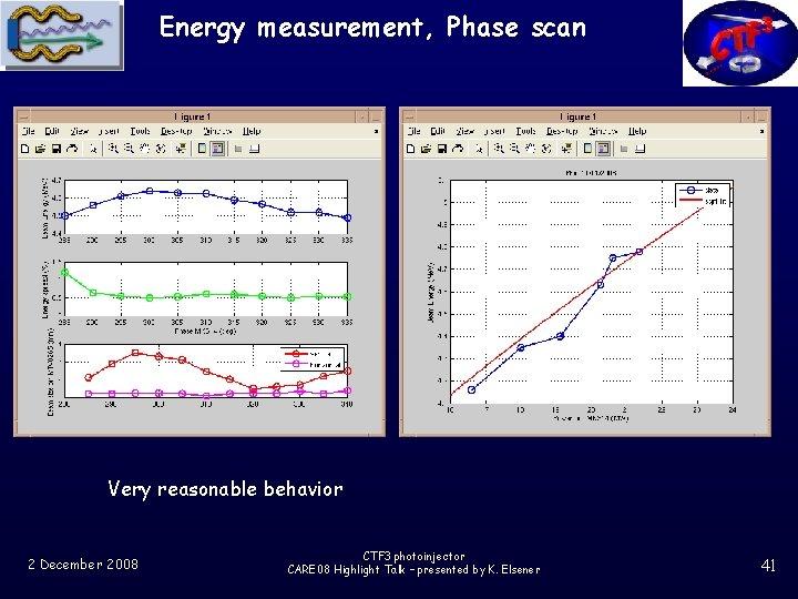Energy measurement, Phase scan Very reasonable behavior 2 December 2008 CTF 3 photoinjector CARE