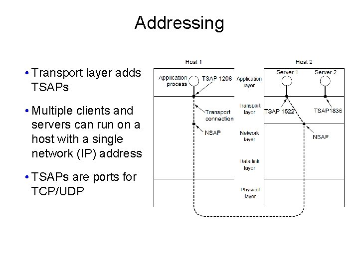 Addressing • Transport layer adds TSAPs • Multiple clients and servers can run on