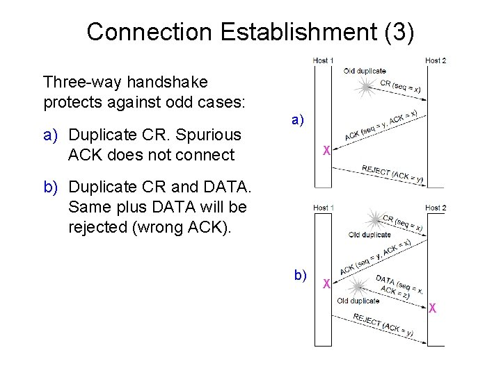 Connection Establishment (3) Three-way handshake protects against odd cases: a) Duplicate CR. Spurious ACK