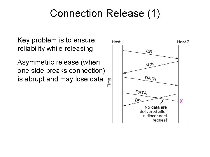 Connection Release (1) Key problem is to ensure reliability while releasing Asymmetric release (when