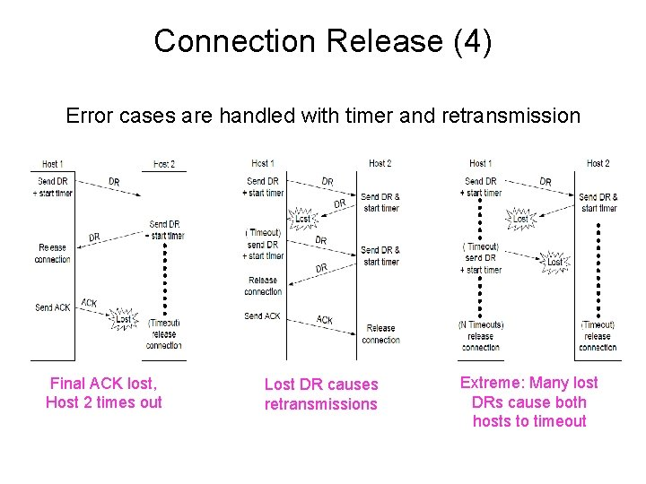 Connection Release (4) Error cases are handled with timer and retransmission Final ACK lost,