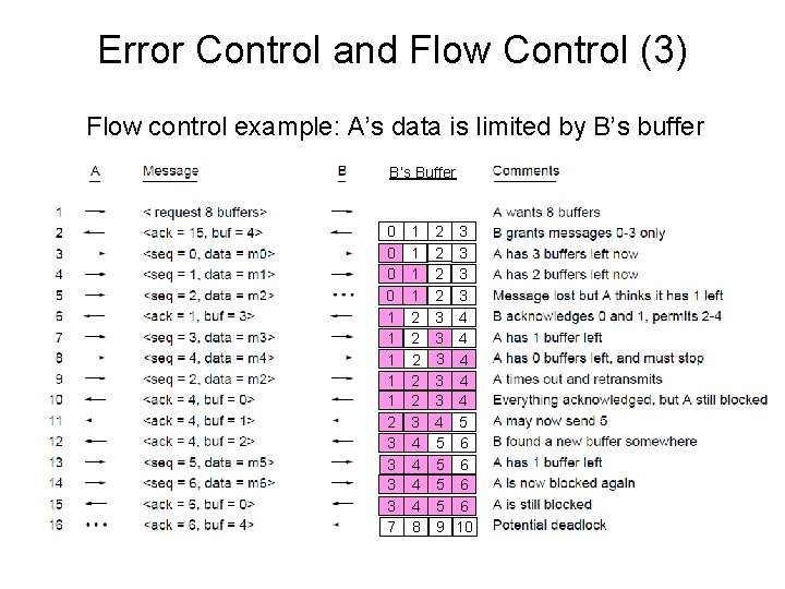 Error Control and Flow Control (3) Flow control example: A's data is limited by