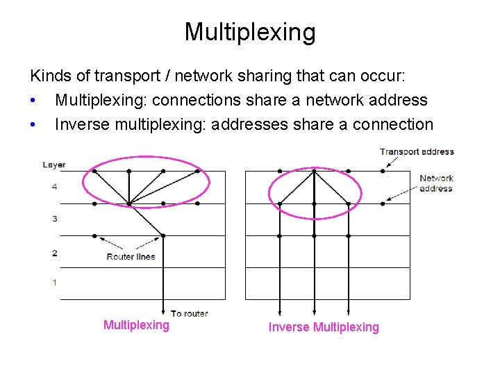 Multiplexing Kinds of transport / network sharing that can occur: • Multiplexing: connections share