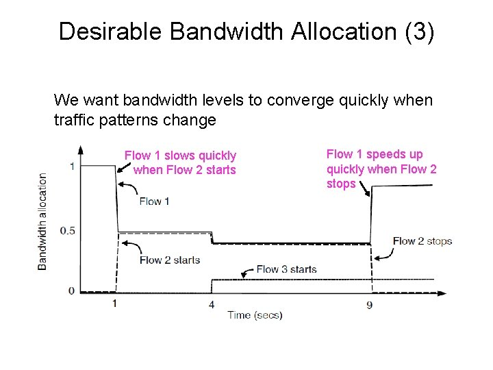 Desirable Bandwidth Allocation (3) We want bandwidth levels to converge quickly when traffic patterns