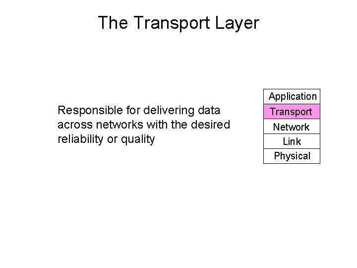 The Transport Layer Application Responsible for delivering data across networks with the desired reliability