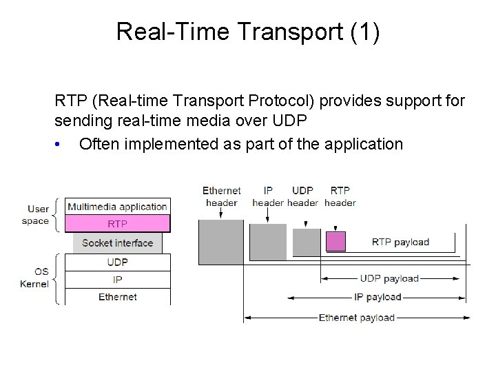 Real-Time Transport (1) RTP (Real-time Transport Protocol) provides support for sending real-time media over